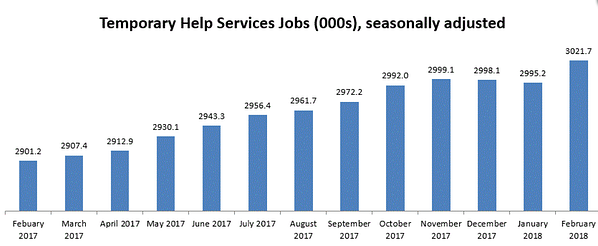 Temporary Help Services Jobs