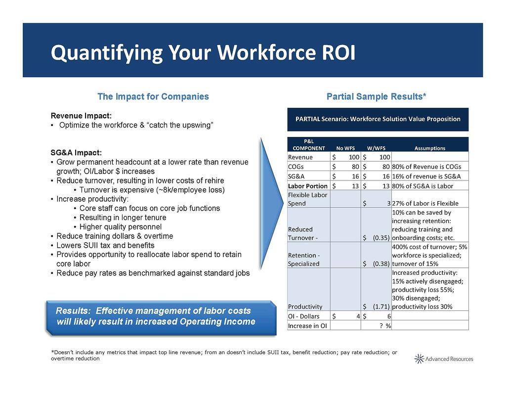 Quantifying Workforce ROI.jpg