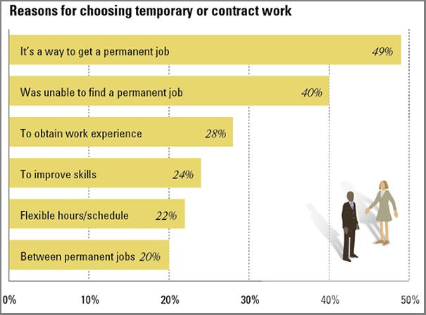 why-temporary-employment.png